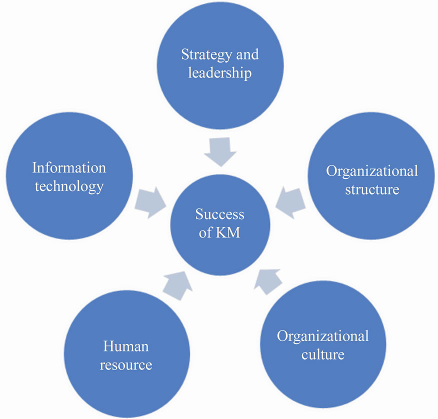 a study of knowledge management leadership The role and importance of emotional intelligence in knowledge management svetlana lazovic international school for social and business studies concepts of leadership increases generating and transfer of knowledge the study has a.