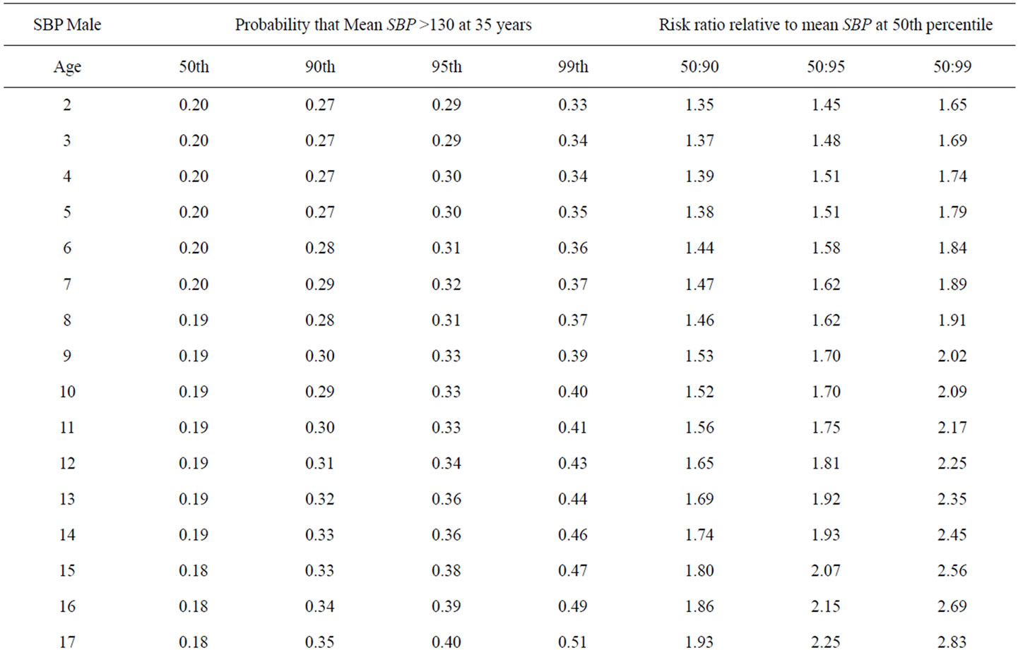 The Predictive Value Of Childhood Blood Pressure Values For Adult