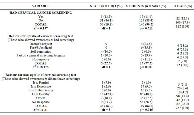 literature review on knowledge regarding prevention of cervical cancer Disease its prevention, among other ways, is through screening and detection of  premalignant  some of the figures quoted in the literature are  in kuwait in  one study done regarding cervical cancer screening among kuwaitian women.