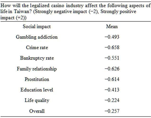 Socio-economic impacts associated with the introduction of casino gambling stanley mint casino glasgow