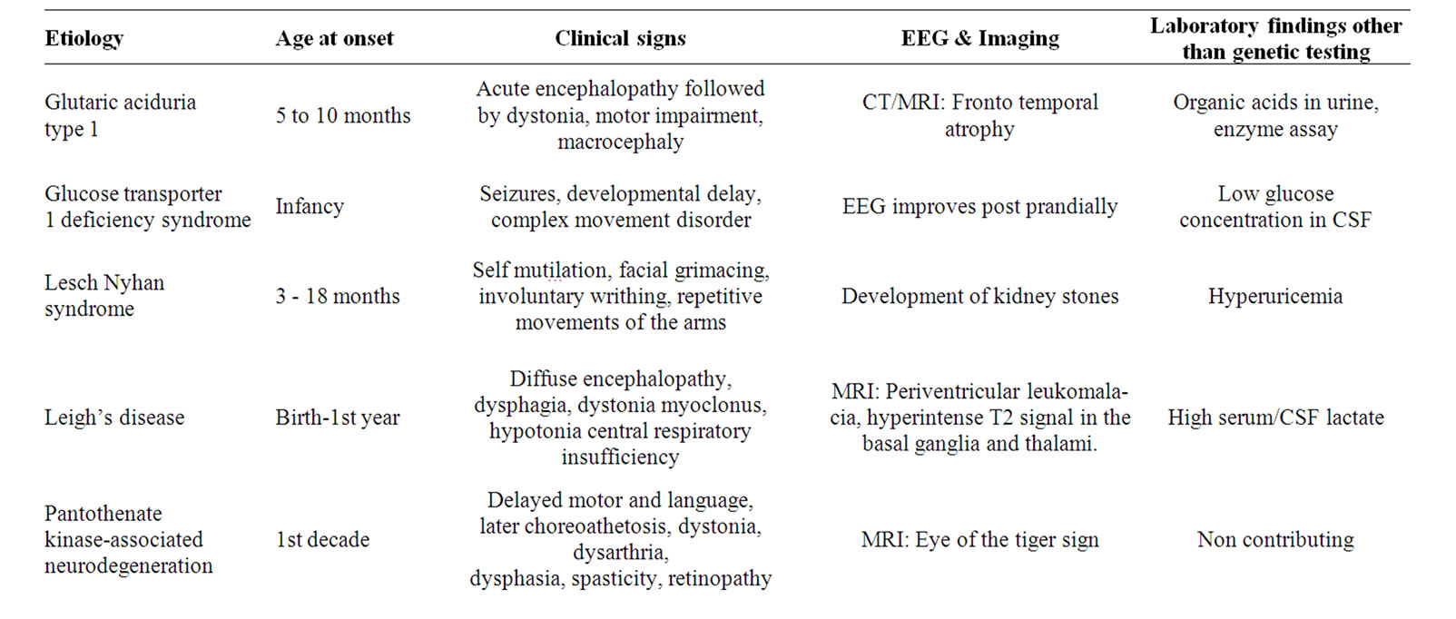 Common Movement Disorders in Children: Diagnosis ...