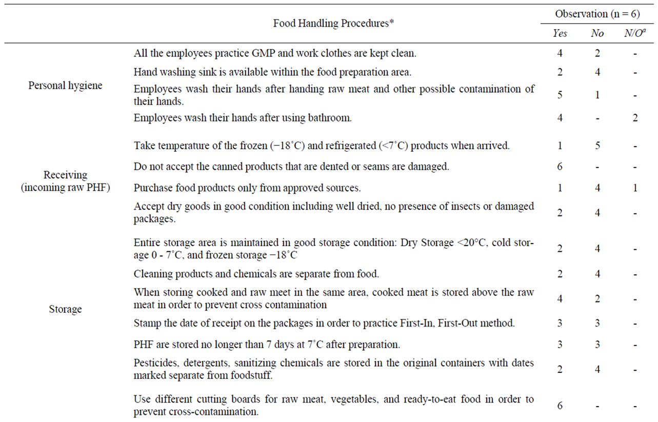 level of knowledge and compliance of mexican food code among summary of field observation of food handling practice described in nom 093 ssa1 1994