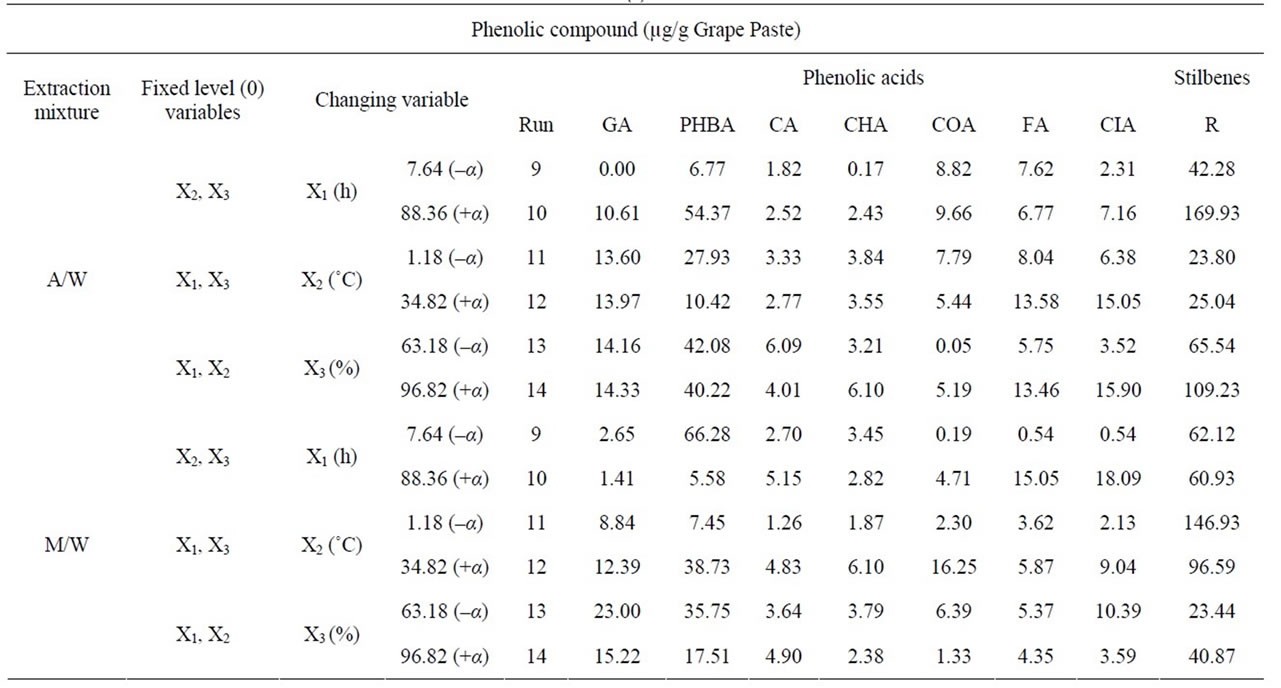 extraction and analysis of two compound They play a significant role in the nitrogen-fixing symbiosis at two extraction of phenolic compounds prior to analysis analysis of phenolic compounds.