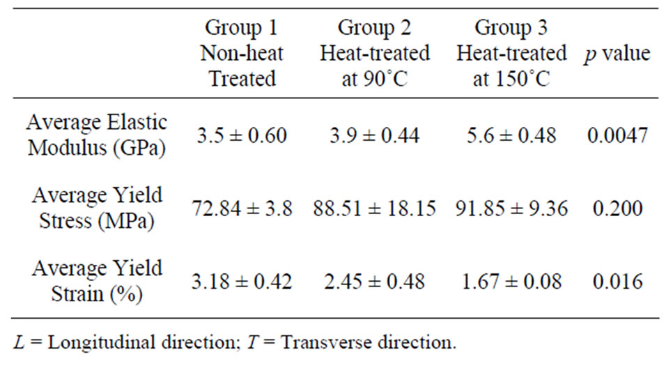 Measurements Of Heat Treatment Effects On Bovine Cortical Bones By