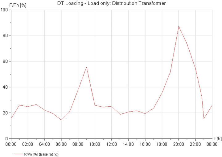 Role Of Energy Storage On Distribution Transformer Loading In Low