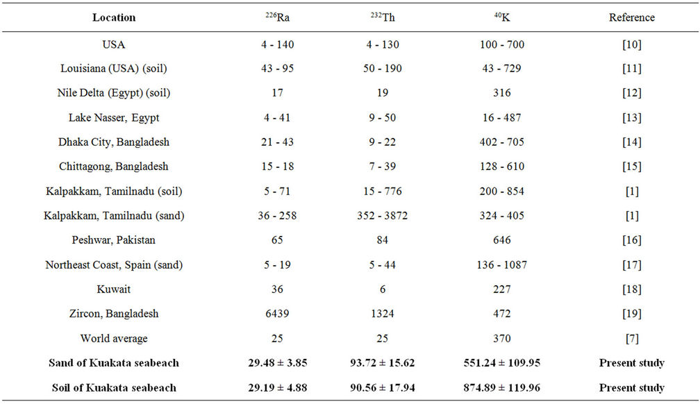 Study of environmental radiation on sand and soil samples for Different parts of soil