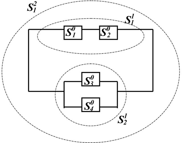 optimal redundancy allocation in hierarchical series