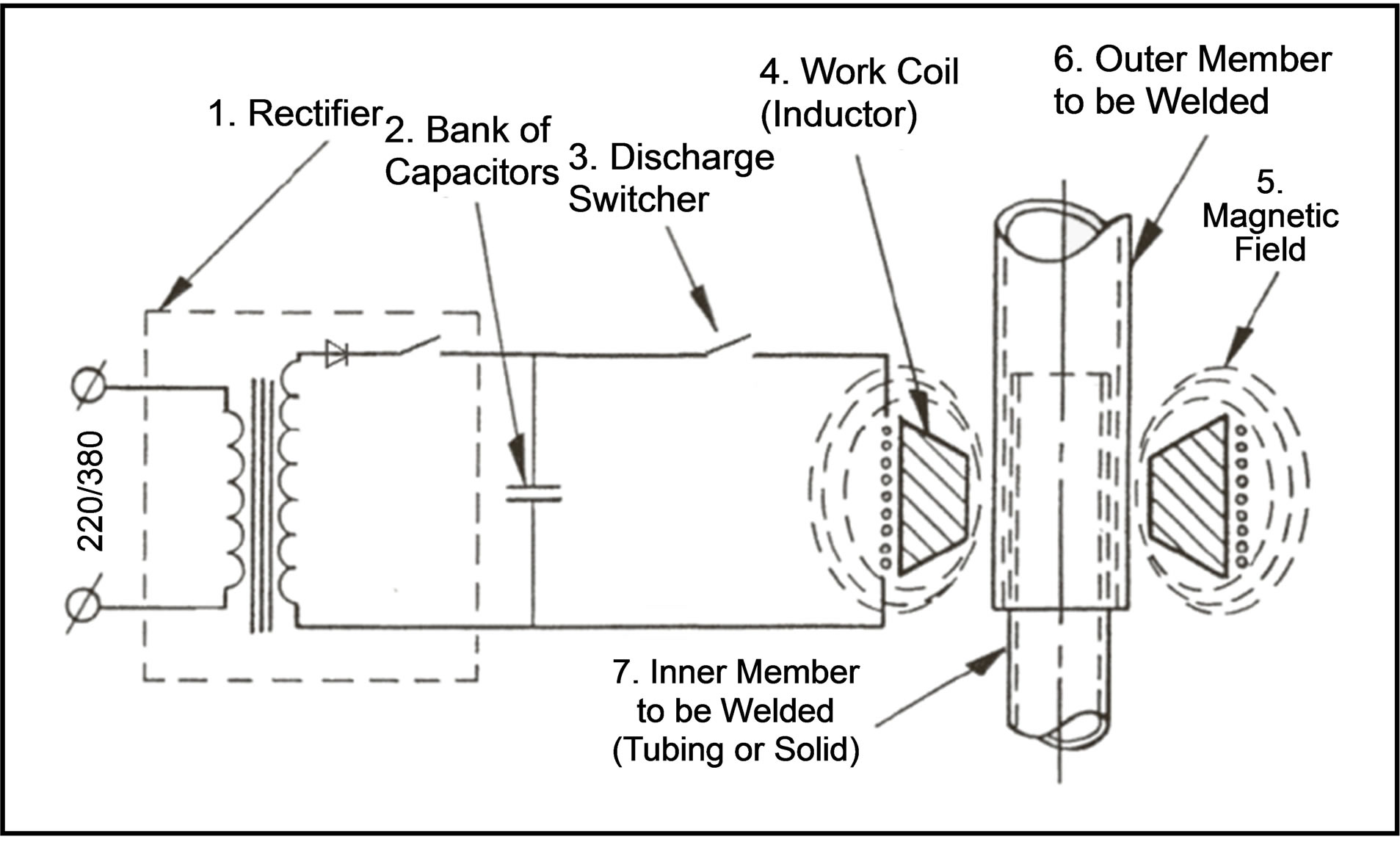 Distribution Of Electromagnetic Force Square Working Coil For Diagram Welding Process The System Magnetic Pulse 11