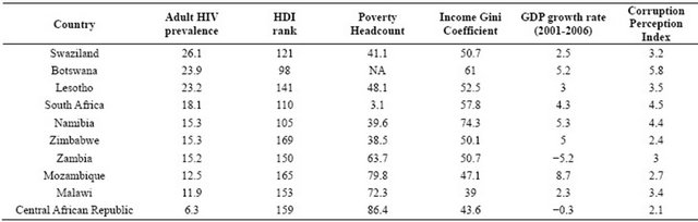 world development indicators 2010 pdf