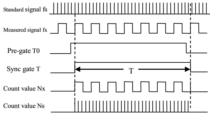 Design of Equal Precision Frequency Meter Based on FPGA