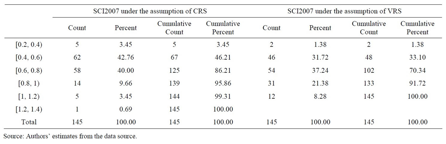 data envelopment analysis in university rankings The results indicate that data envelopment analysis (dea) and stochastic frontier analysis yield similar rankings in this case in  lingnan university, .