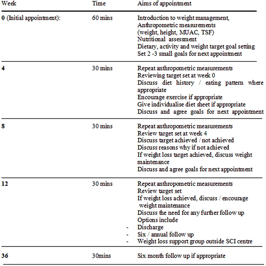 Figure 1 Clinic Protocol Spinal Clinic For Obese Outpatient Project  (scoop)—a 1 How To Calculate