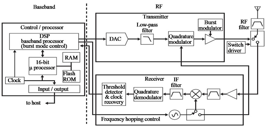 comprehensive information system on mobile devices via bluetooth application server