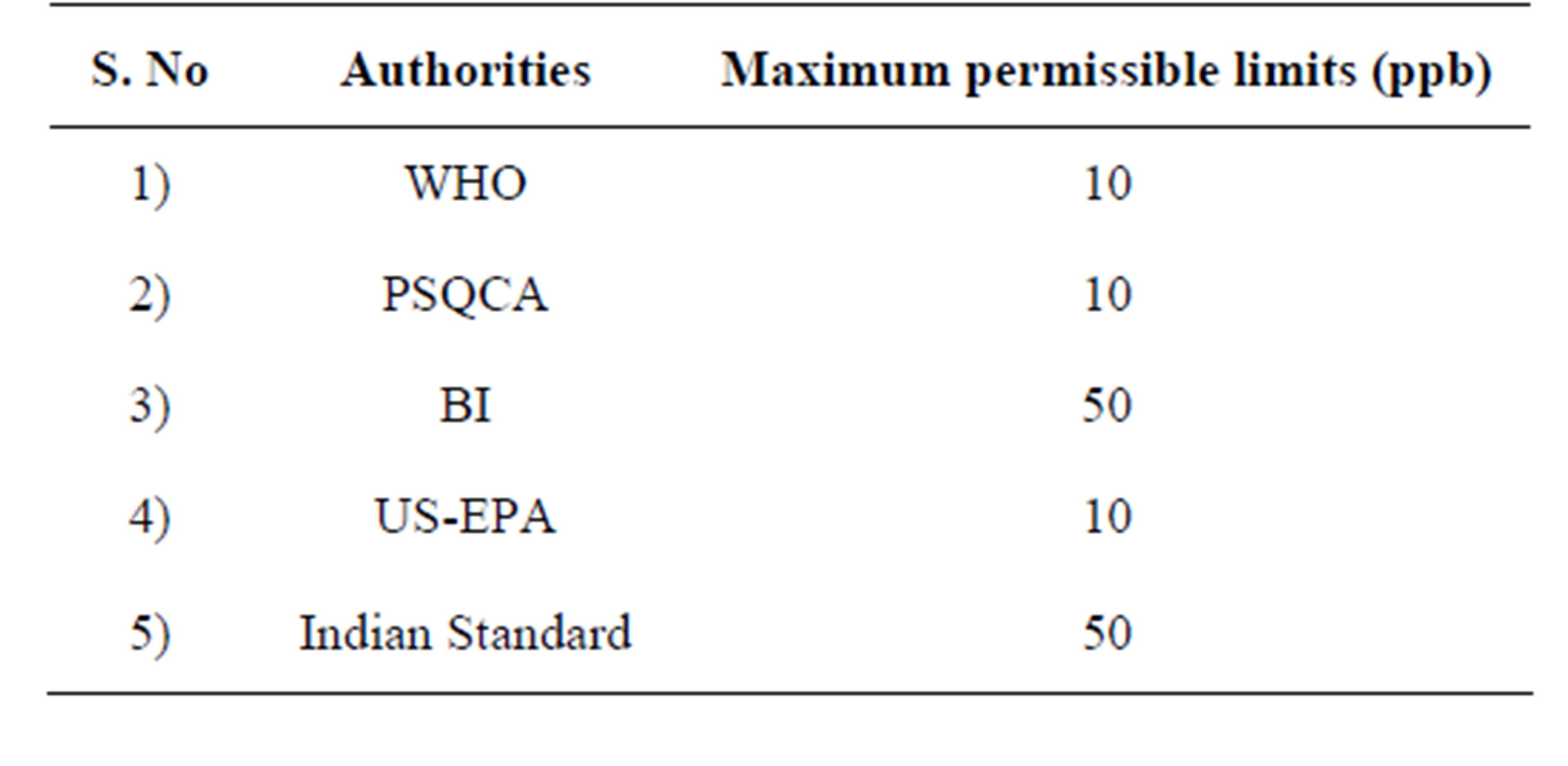 Epa Pakistan Drinking Water Standards