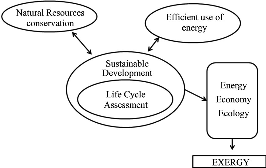 decision making in sustainable development  some methods