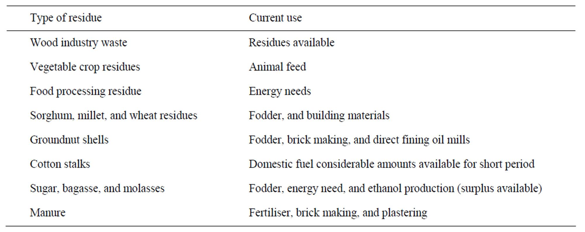 Biomass energy resources utilisation and waste management