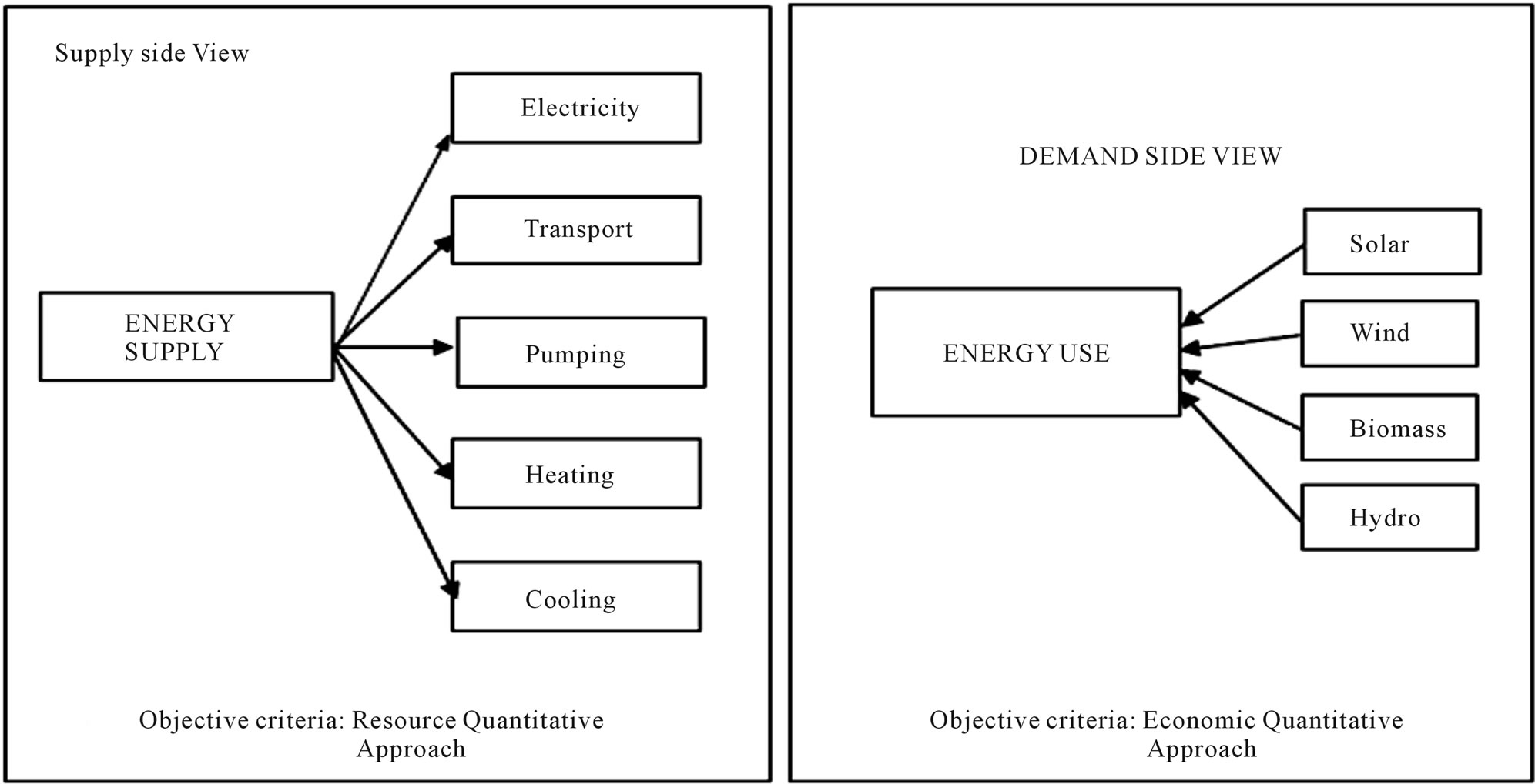 Biomass Energy Resources Utilisation And Waste Management How Electricity Generation From Works Supply Side Demand Approach For 23