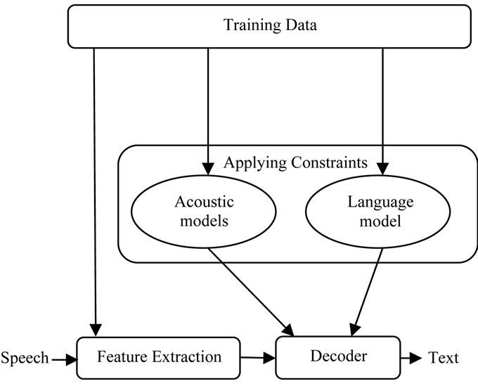 speech processing phd thesis