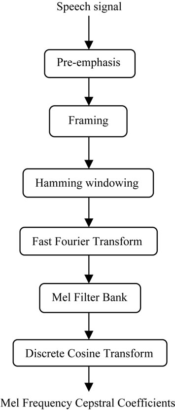 Development Of Application Specific Continuous Speech