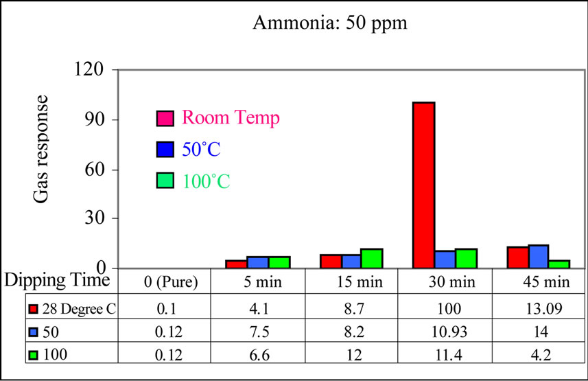 What Is Concentration Of Mno At Room Temperature