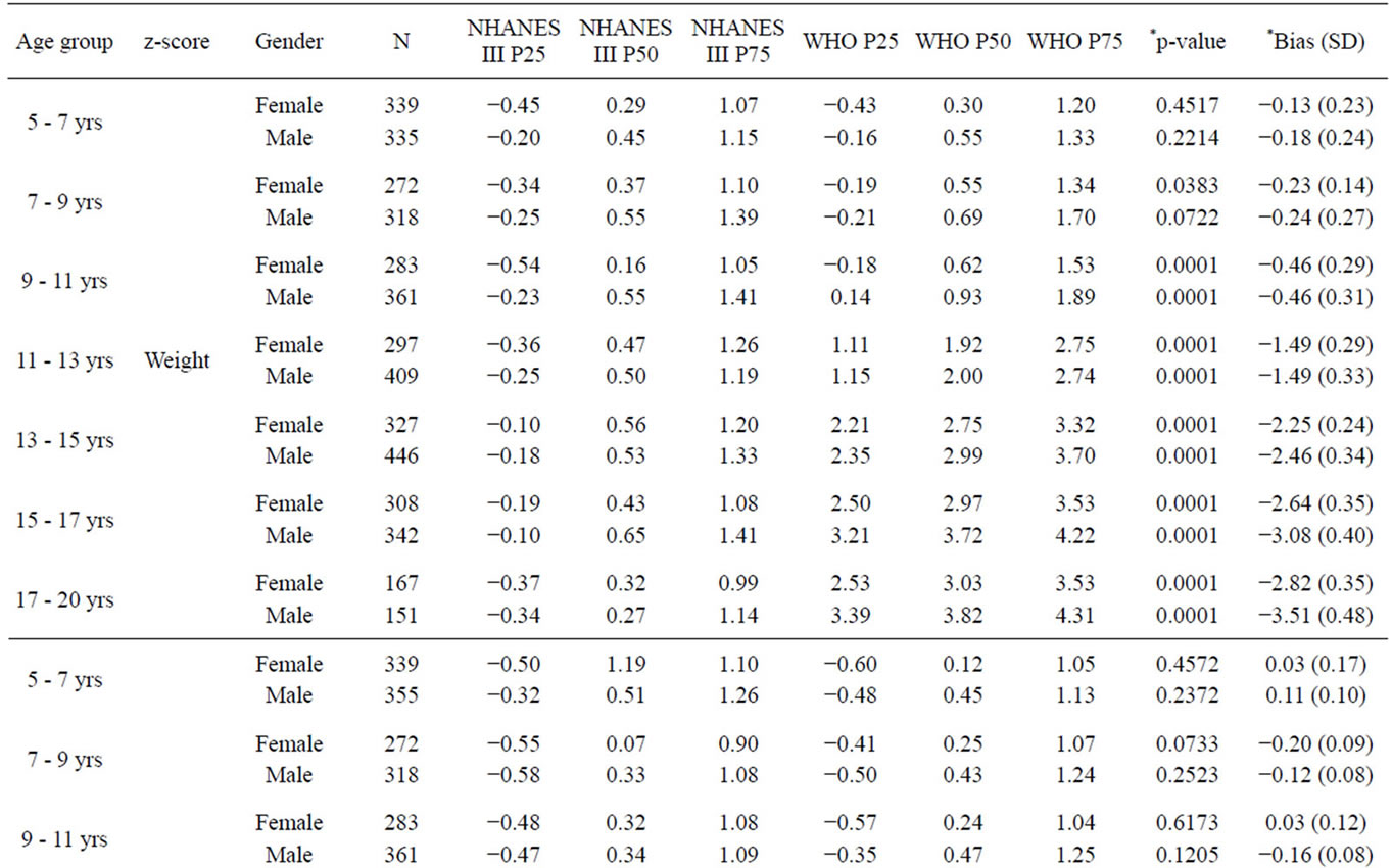 height and BMI z-scores of  P Value Table Z Score