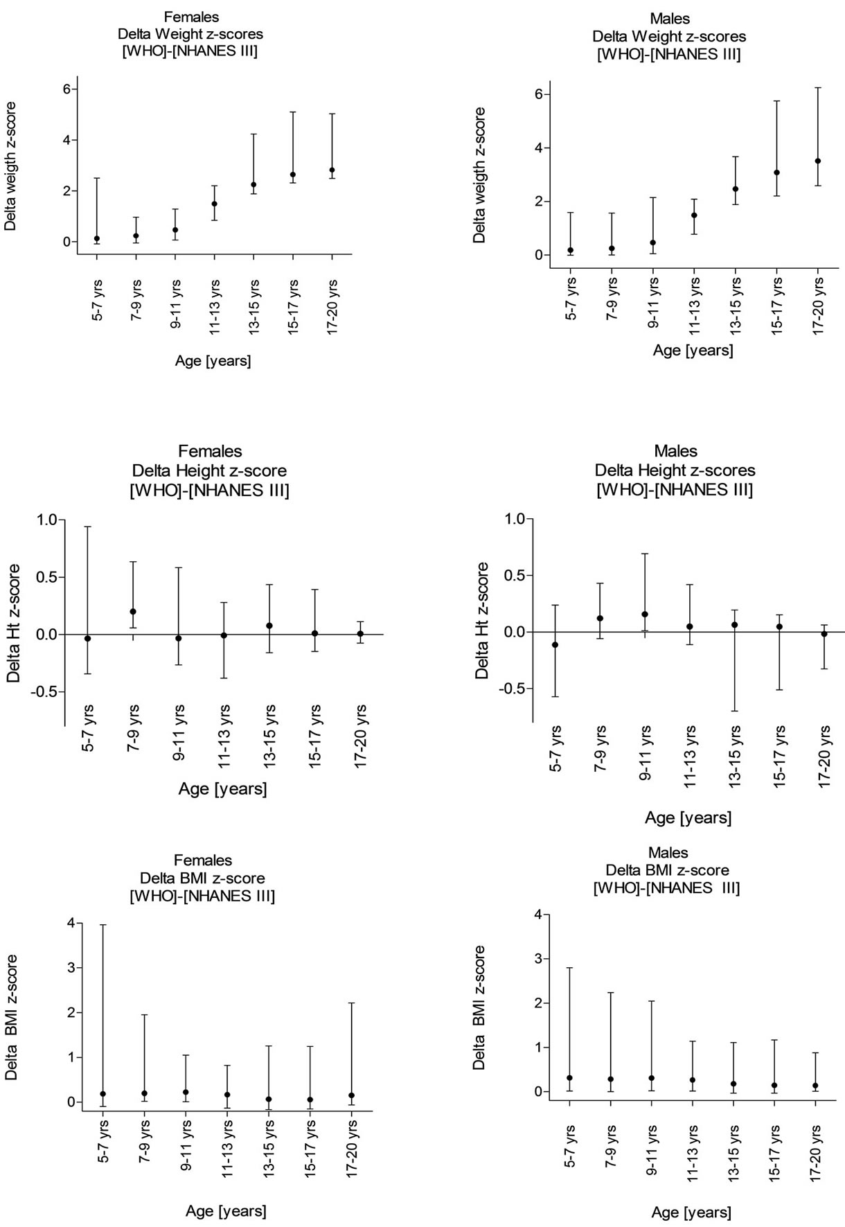 Change In Weight, Height And Bmi Zscore Stratified By Gender For Children  Ranging In Age