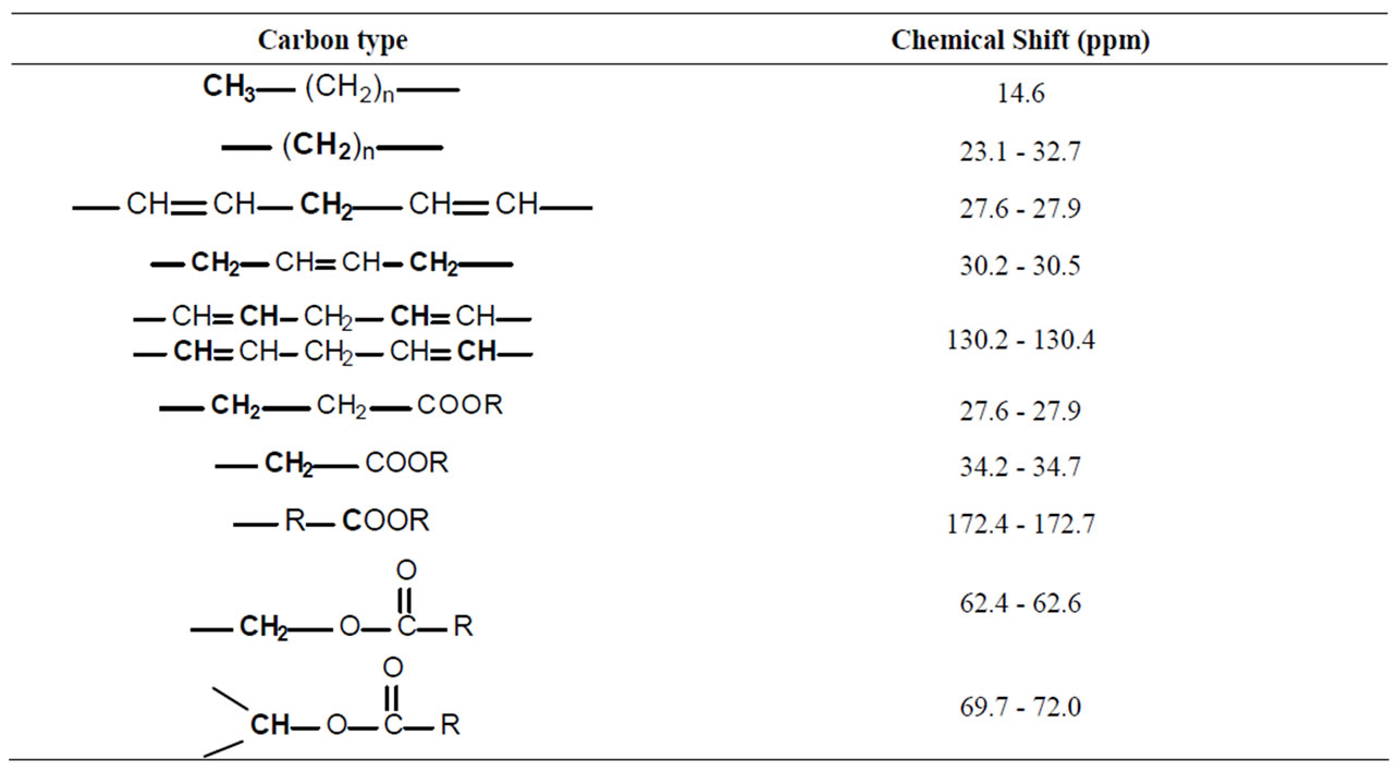 The use of solid state nmr to evaluate the carbohydrates for 13 c nmr shifts table