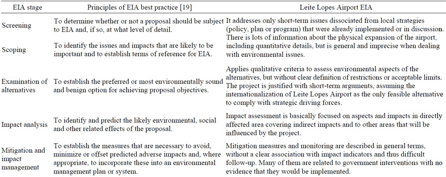 environmental impact assessment report for airport project Airport link project  print  since the publication of the coordinator-general's report on the eis,  project's environmental impact assessment documents.