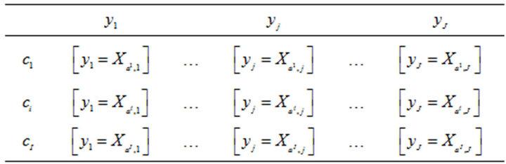 Multiple Factorial Analysis Of Symbolic Data