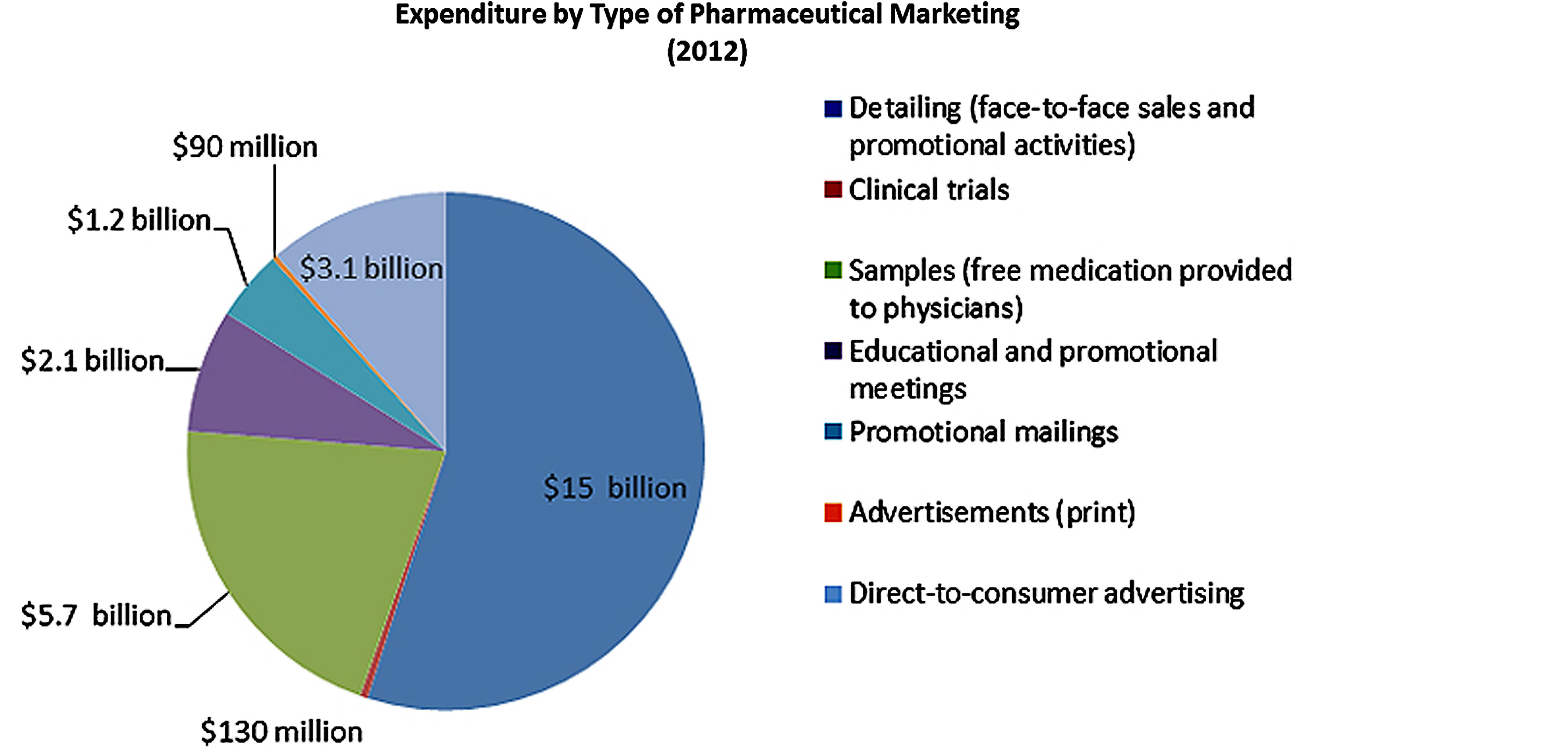pharmaceutical companies and advertising Still, spending on direct-to-consumer ads is just a fraction of what the pharmaceutical industry spends marketing directly to health-care providers to prescribe their products.