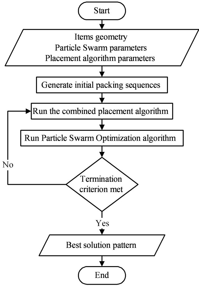A Particle Swarm Optimization Algorithm for a 2-D Irregular Strip