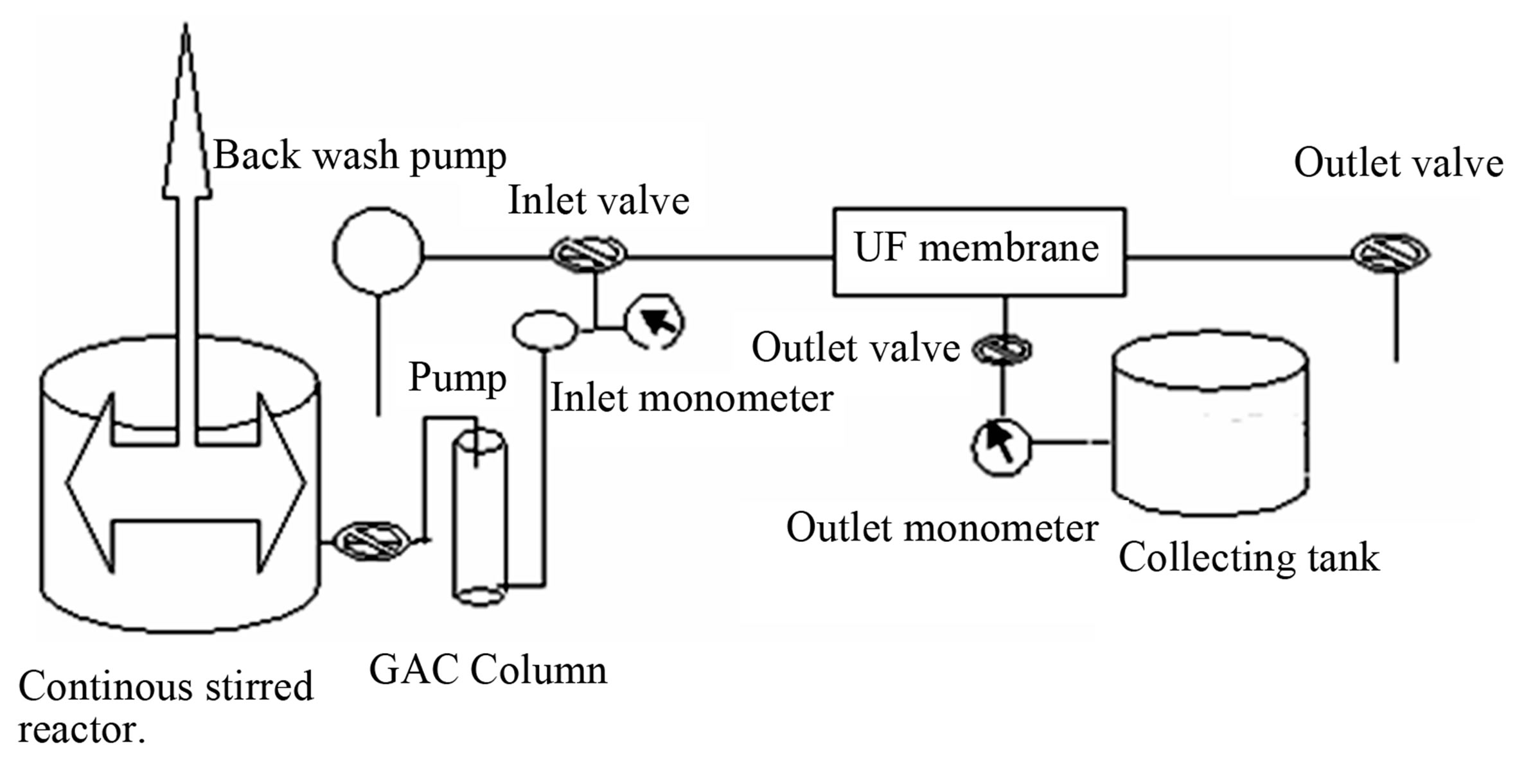 Removal of Pesticides from Water Using Granular Activated