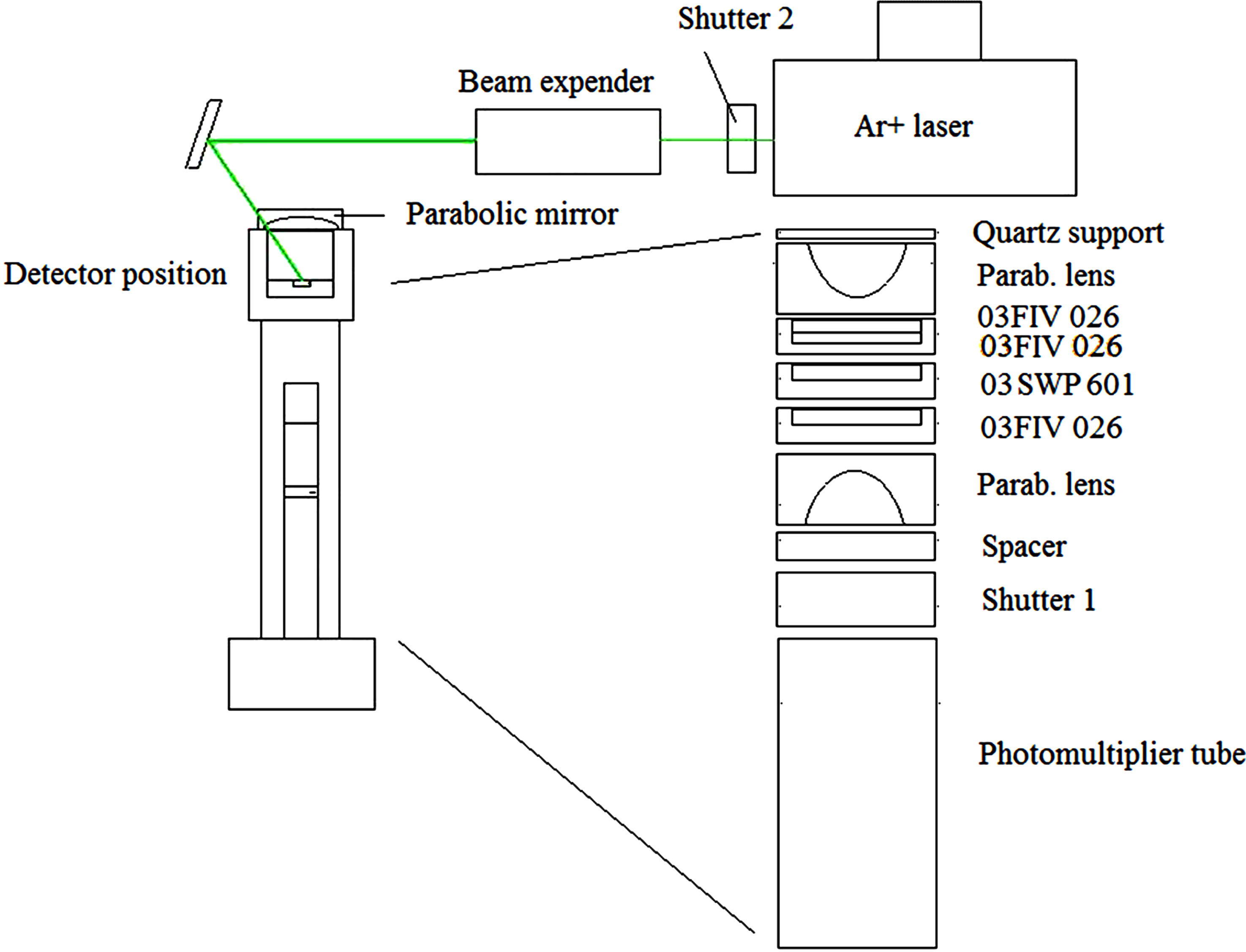 External And Environmental Radiation Dosimetry With Optically Details About Vthh6 Velleman Sa Circuit Board Holder Layout Of The Osl Device Using An Ar Laser Beam Expender
