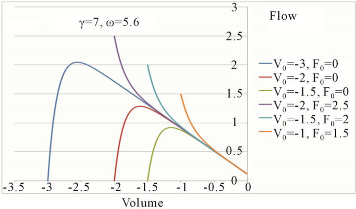 Expiratory crackles differential equations