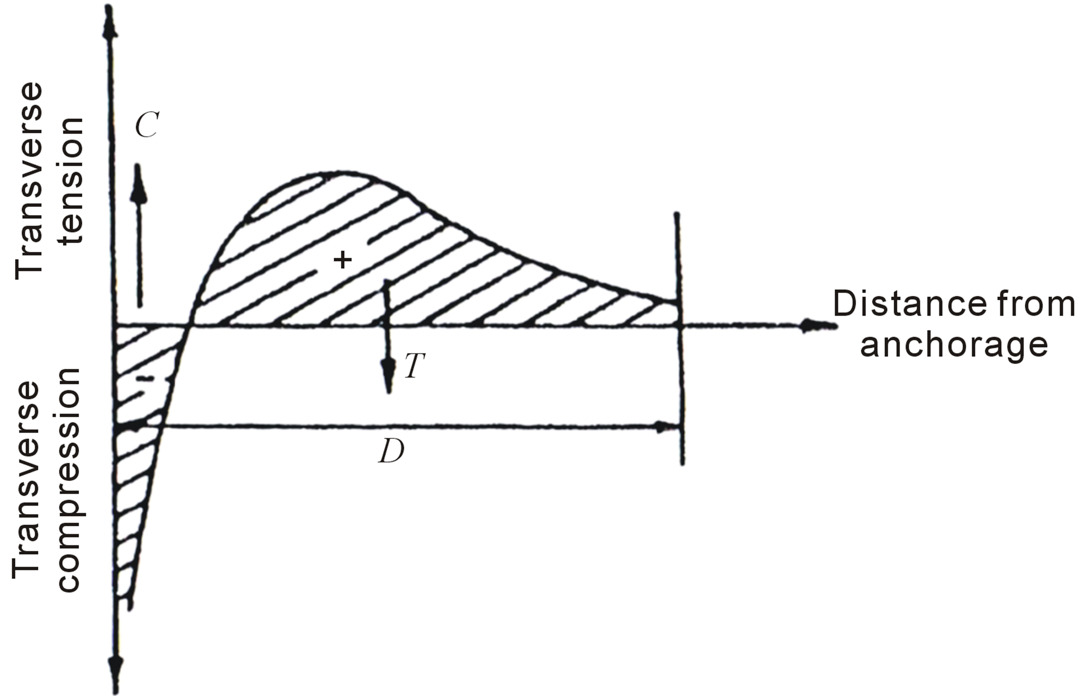 numerical evaluation of symmetric prism method to analyze the splitting forces due to tbm jack loads