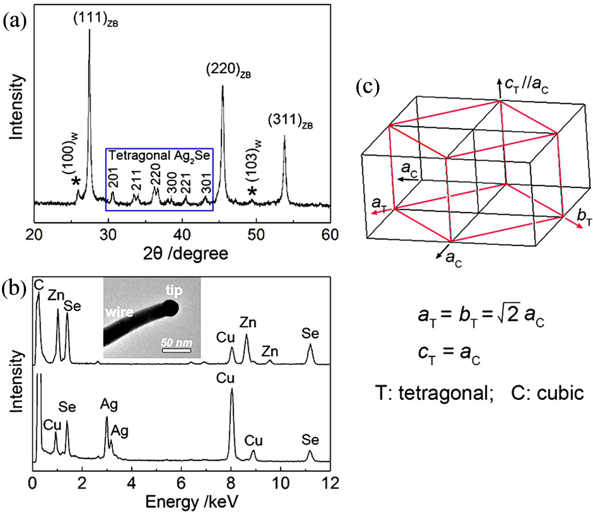 Wet Chemical Synthesis And Optical Property Of Znse Nanowires By Ag Qing Wire Diagram A Xrd Pattern The As Prepared B Eds Spectra Recorded On Ag2se Catalytic Tip Insets C Schematic