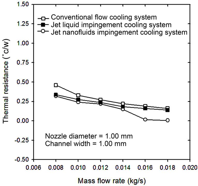 Experimental Study Of Jet Nanofluids Impingement System