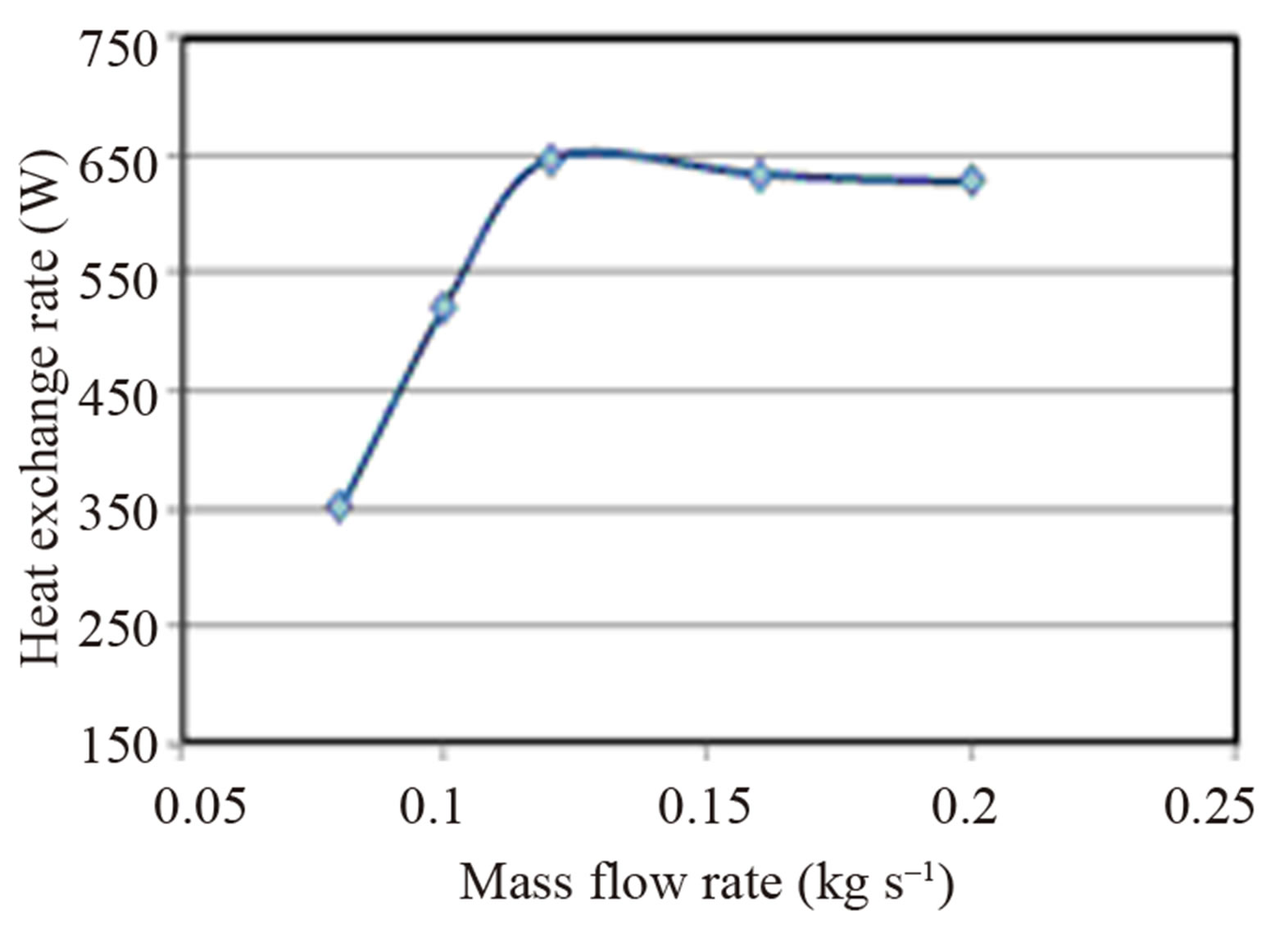 evaporation and mass flow rate The evaporation mass flow rate (mass per time) is given in all cases by m evap,j =n j m j a (4-46) a log mean mol fraction (y am ) and a log mean partial pressure ratio (p am ) are defined as.