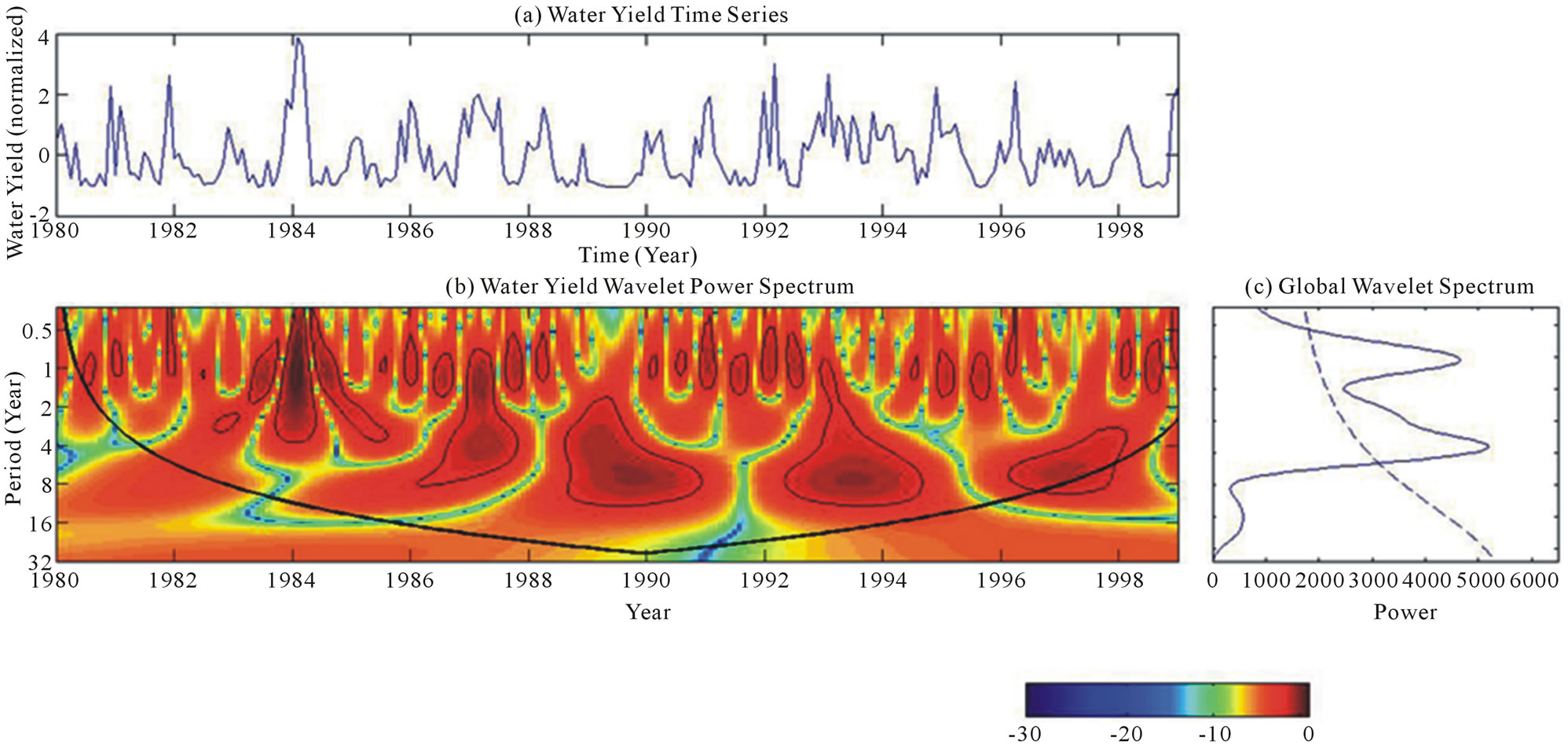 SWAT and Wavelet Analysis for Understanding the Climate Change