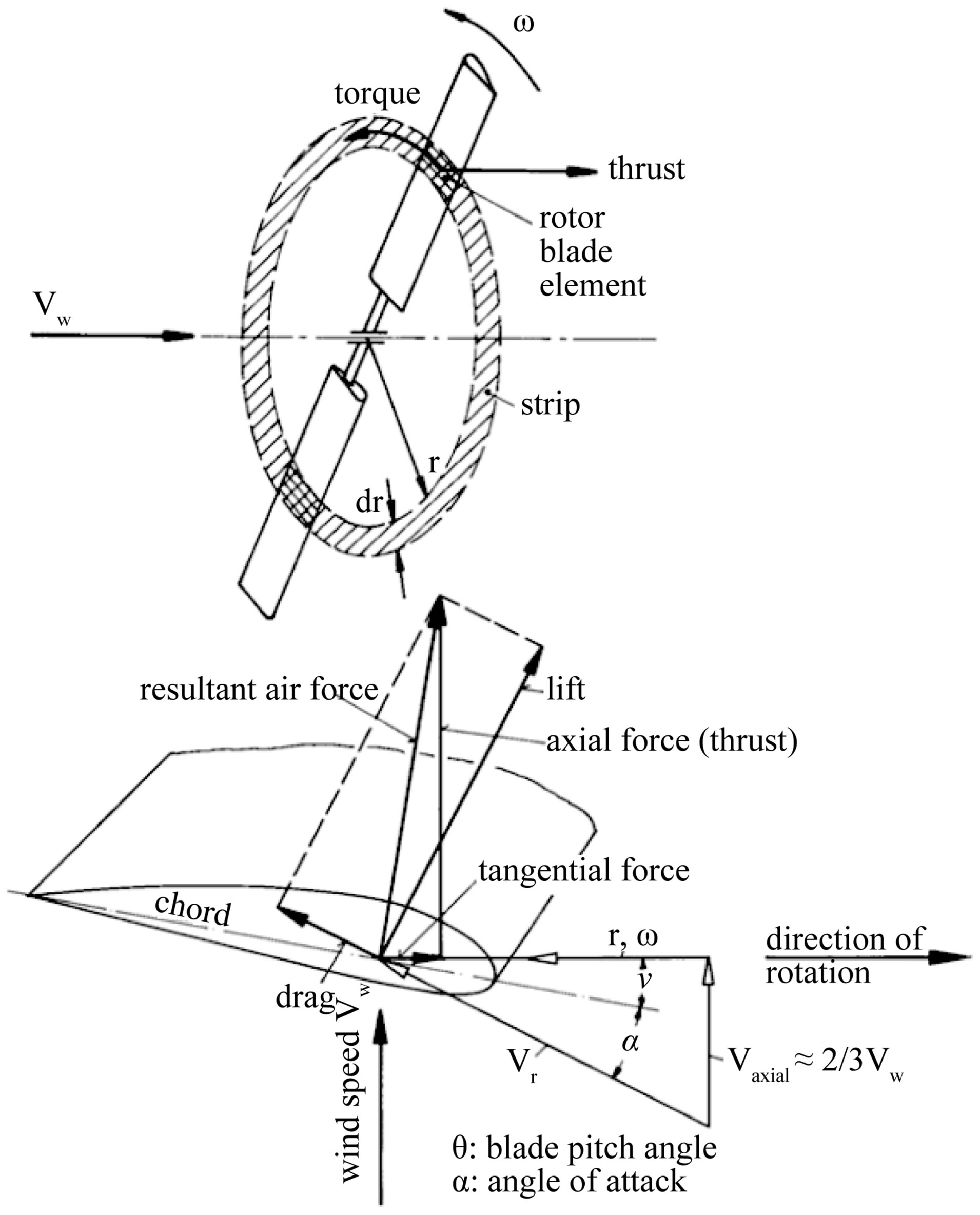 design and experimentation of a 1 mw horizontal axis wind