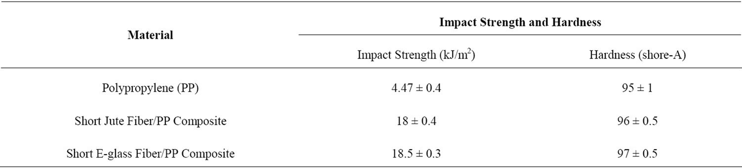 Impact Strength And Hardness Of The Polypropylene Sheet And The Composites  (20% Fiber By Weight).