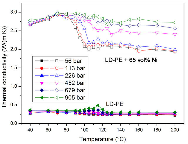 thermal conductivity and density relationship