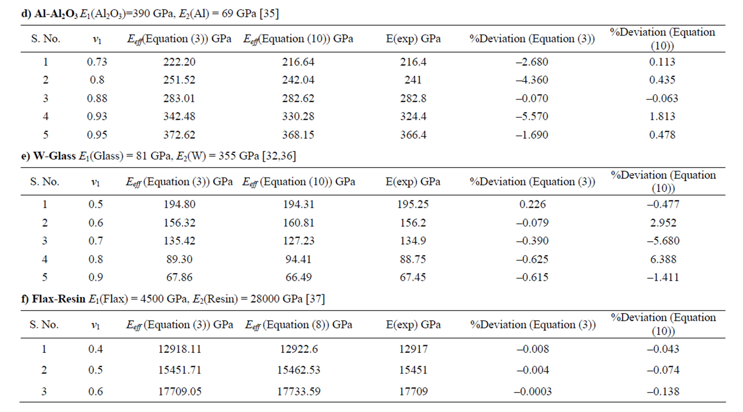 Prediction of Effective Elastic Modulus of Biphasic