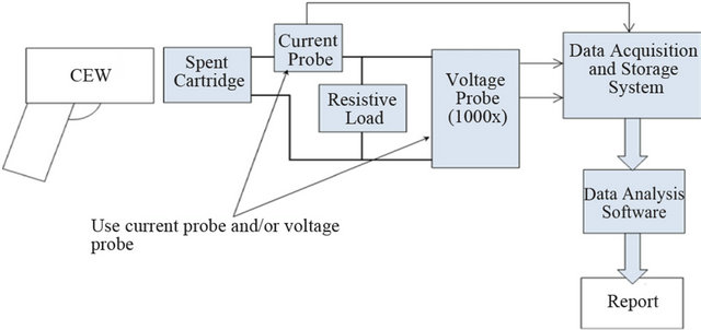 Toward a Test Protocol for Conducted Energy Weapons on
