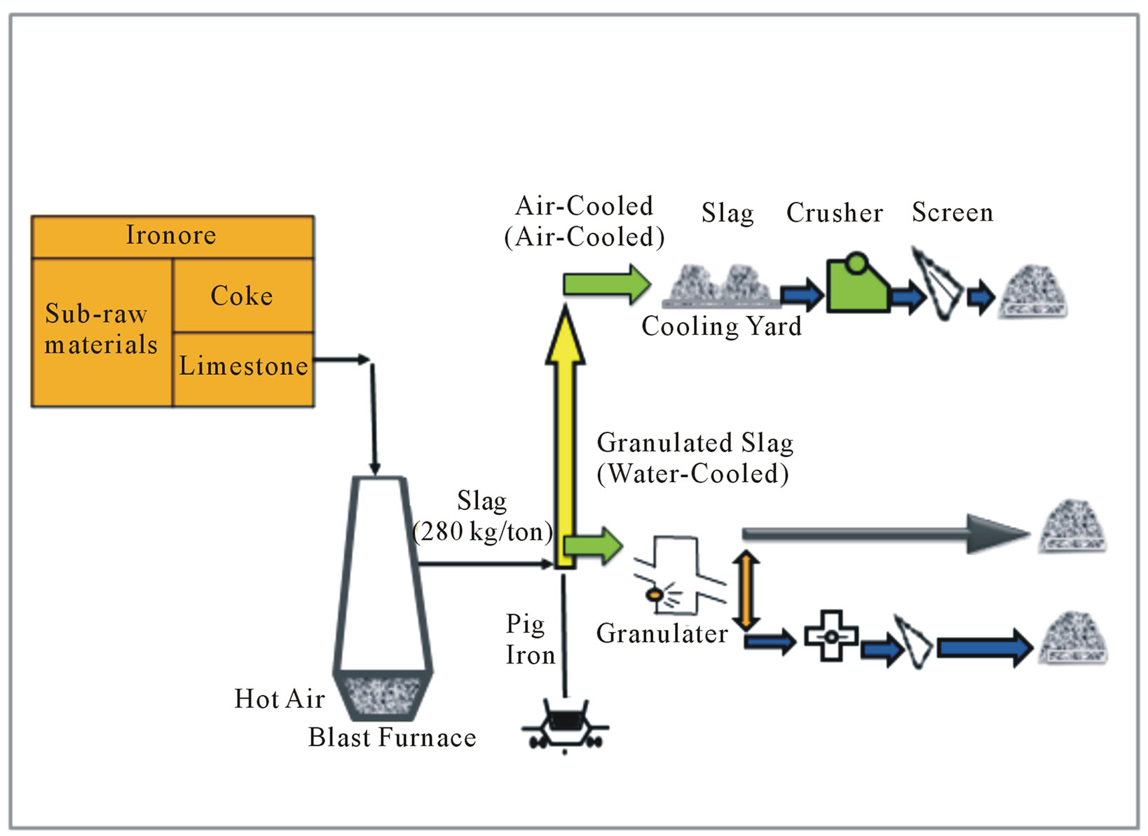 Ground Granulated Blast Furnace Slag Production Schematic : Utilization of industrial waste slag as aggregate in