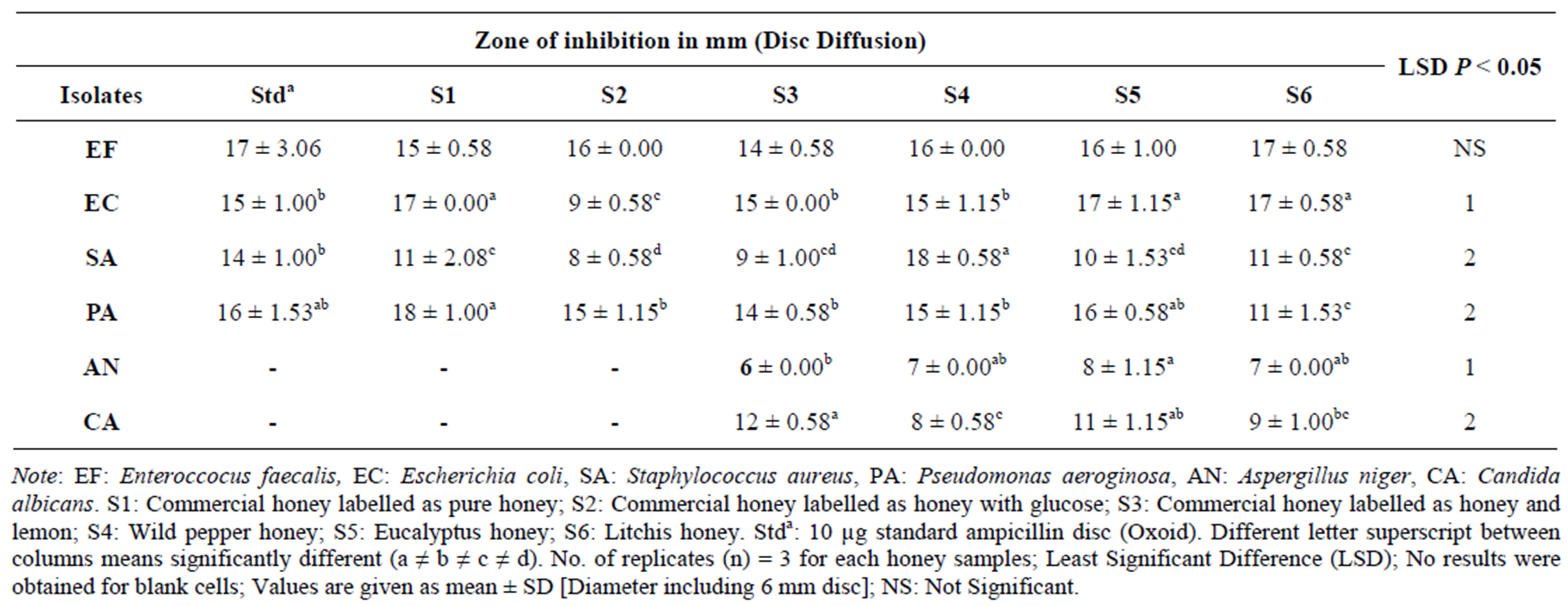 rate of diffusion of mythelin blue in agar jelly Data for the diffusion of potassium permanganate and methylene blue data for the diffusion of potassium permanganate in water and in agar  at a much faster rate in.