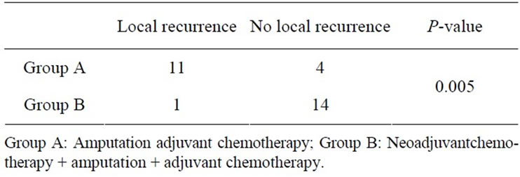 Role of Neo-Adjuvant Chemotherapy in the Treatment of Osteosarcoma