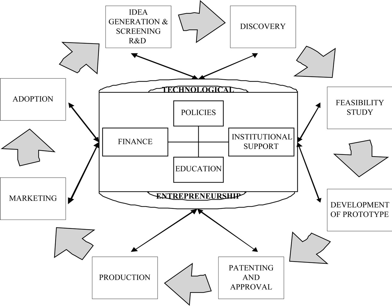 literature review of entrepreneurship This paper is a literature review of the theoretical field of corporate entrepreneurship as the term is growing in popularity previous research has seen the field as disparate and that the lack of consensus is evident only a few researchers have, more or less, focused on commonalities or similarities in this paper a.