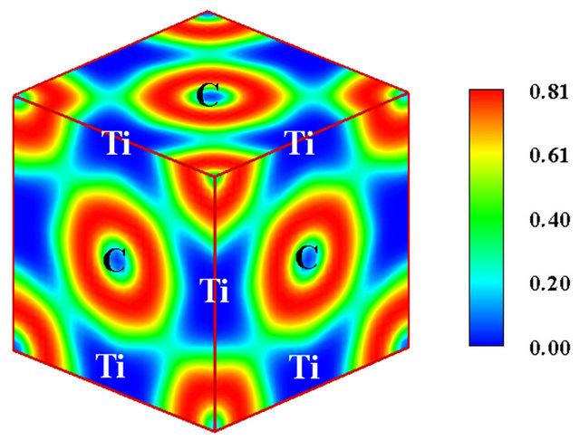 Bonding Characteristics of TiC and TiN