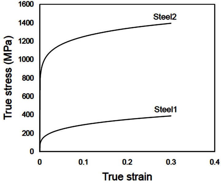 parallel deformation of the metals